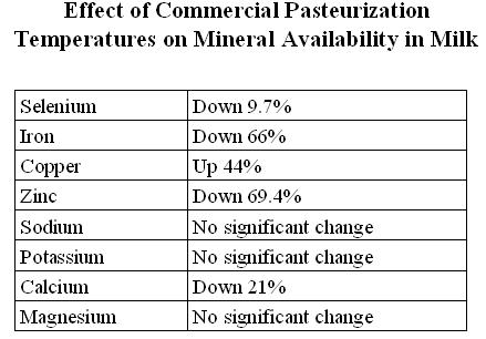 EffectofpasteurizationMin