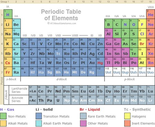 Periodic_table_elements